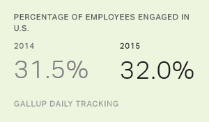 gallup engagement graph