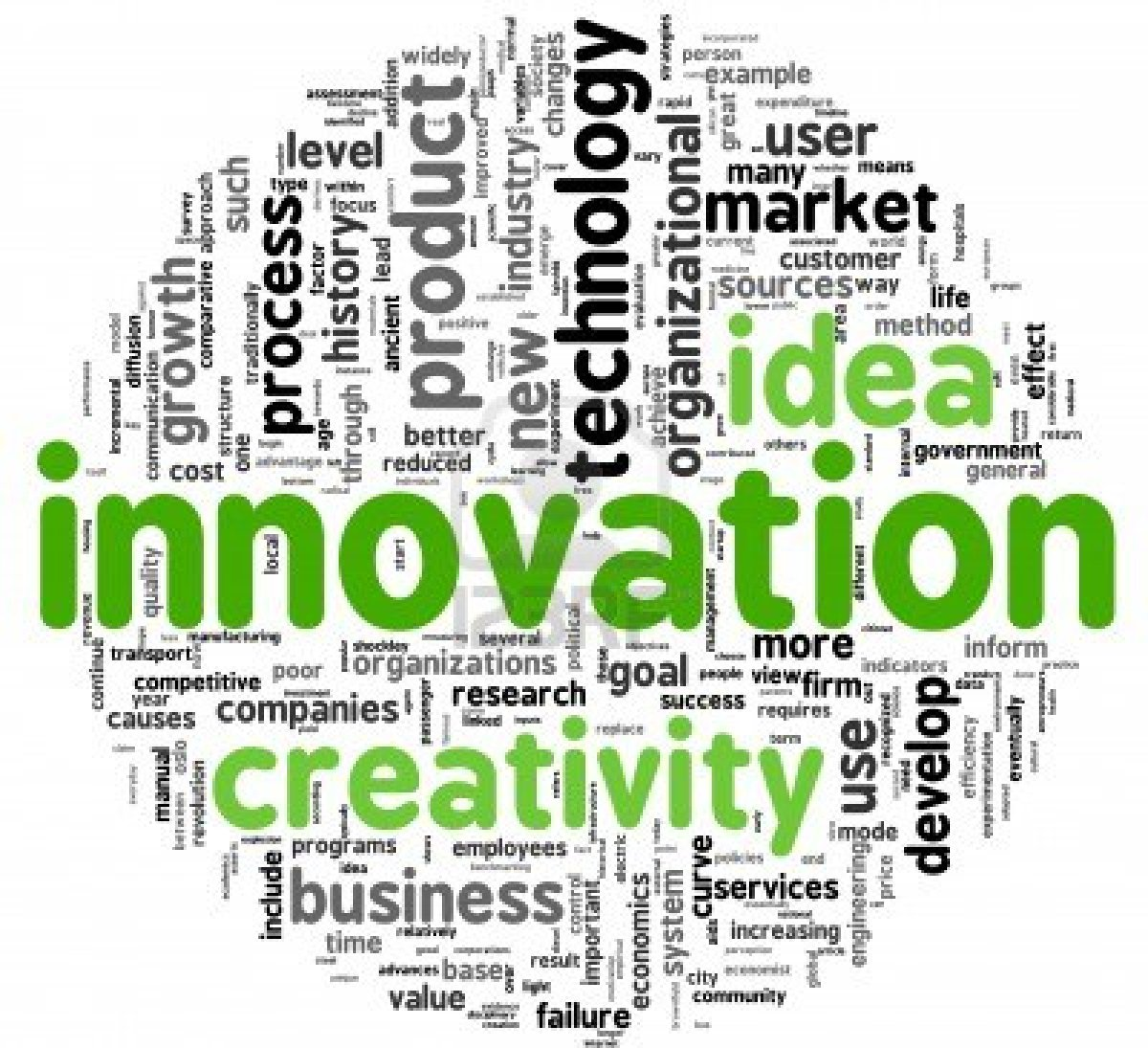 innovation word cloud preferred